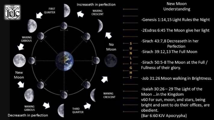 New Moon Precepts